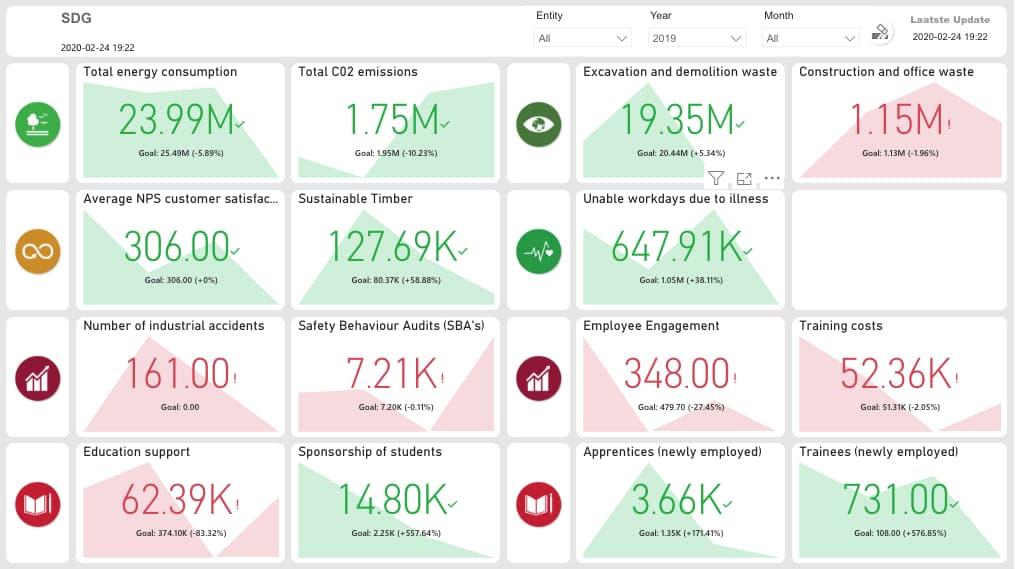 SDG Dashboard